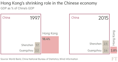 HK vs China
