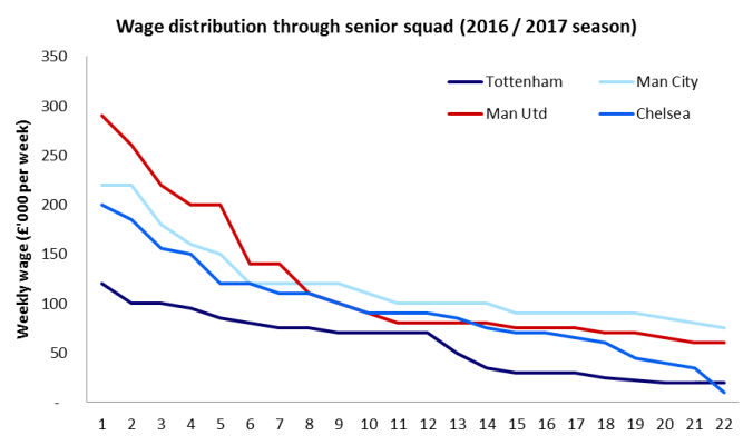 Tottenham wages