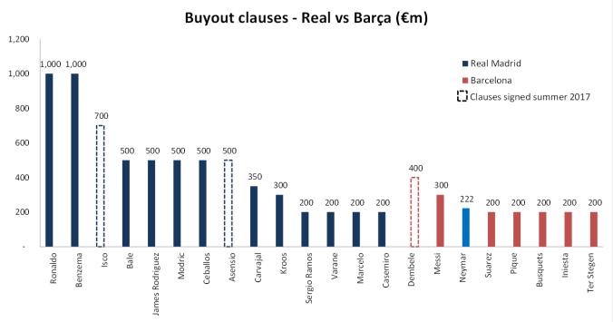 Real Barca transfers