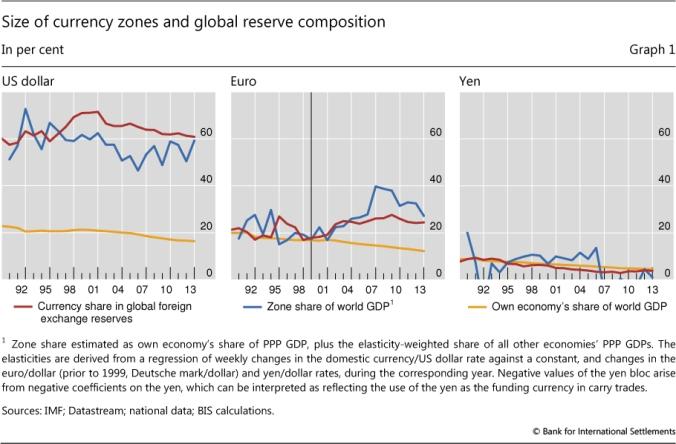 Dollar reserves