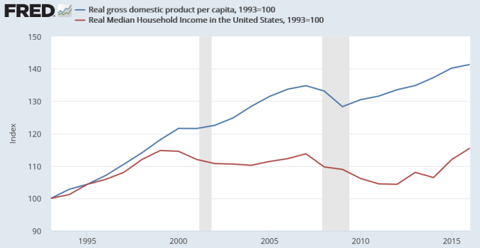US_GDP_per_capita_vs_median_household_income