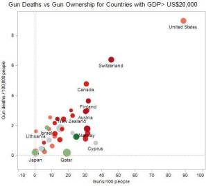 Gun deaths by country