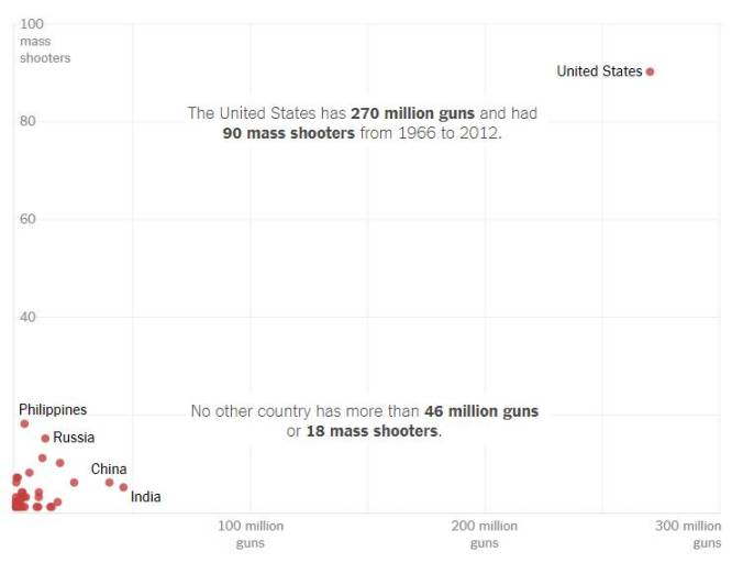 NY Times gun mass shootings