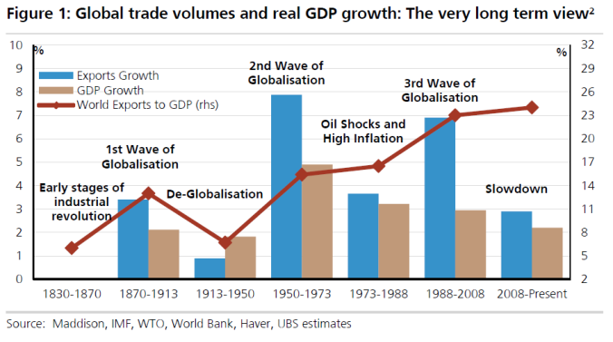 UBS - globalisation