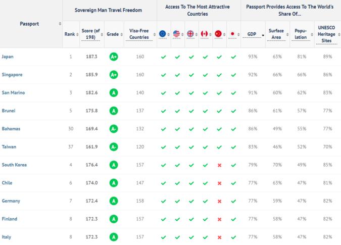 Sov Man passport rankings