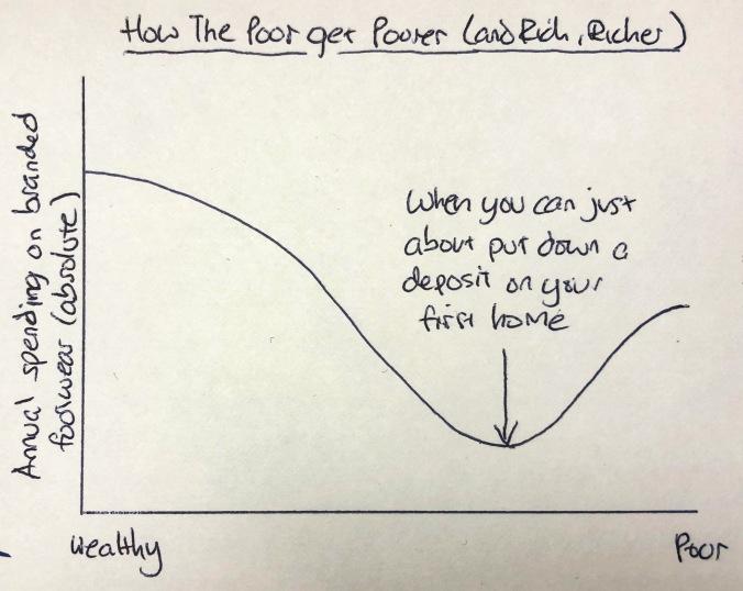 Poor get poorer