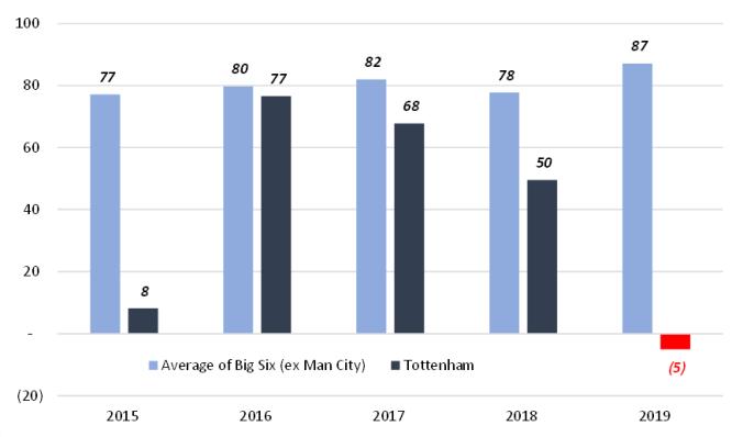 PTFCF 2015-2019