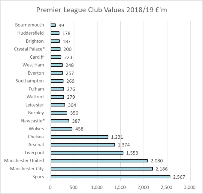 UoL club valuations